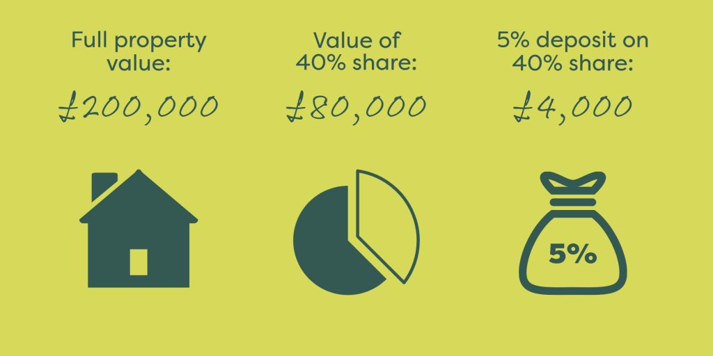 5% deposit for 40% shared ownership