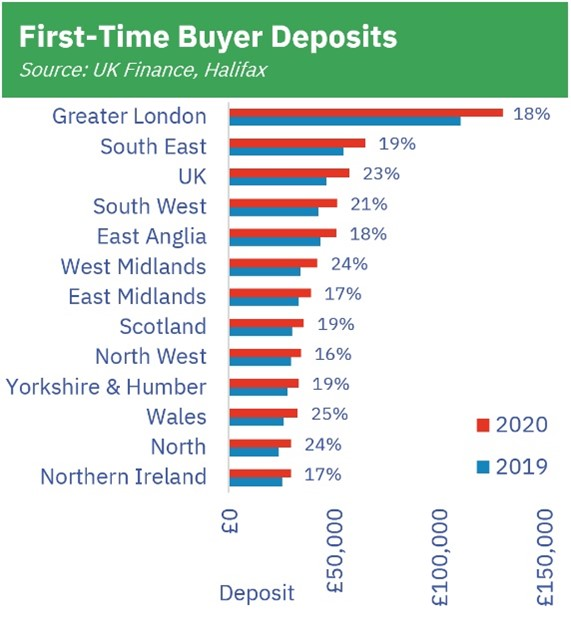 First-time buyer deposits
